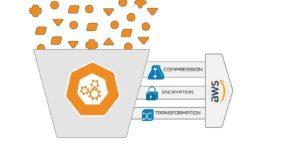 AWS Data Ingestion Methods in 7 Easy steps